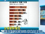 中国胖子28年增11% 沙特人腰最粗