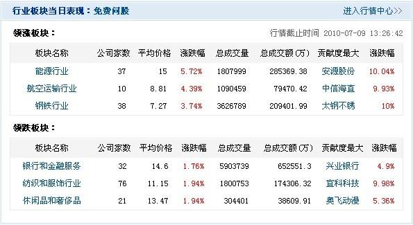 冰箱龙头企业青岛海尔(600690),以及家电下乡销售比重较大的冰箱企业